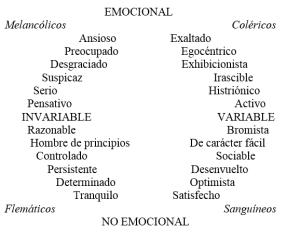 Análisis factorial de la personalidad humna, según Eysenk